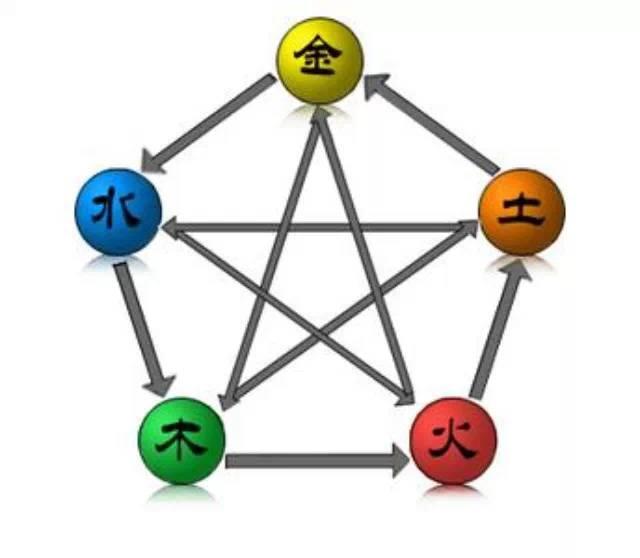 【中华百科易经八卦】轻松掌握五行之间复杂关系的秘传歌诀
